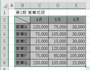 グラフにしたい表の選択