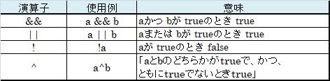 Javaにおける論理演算子の一覧