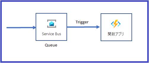 Azureサービス構成図