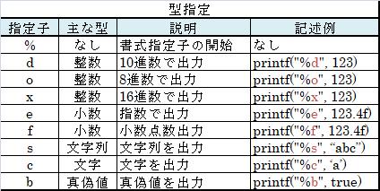 型を指定する書式指定子