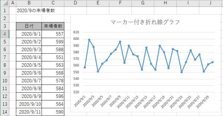 マーカー付き折れ線グラフの例