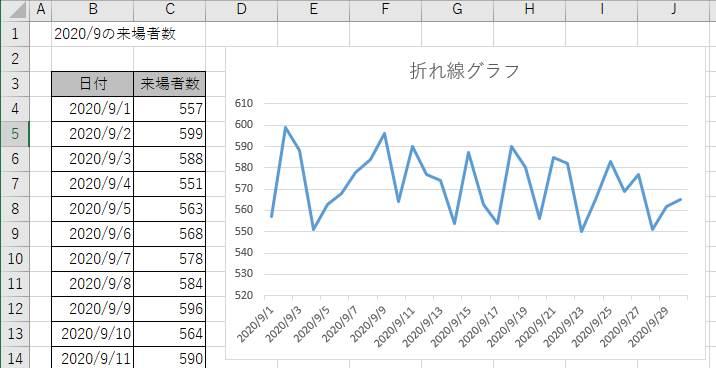 折れ線グラフの例