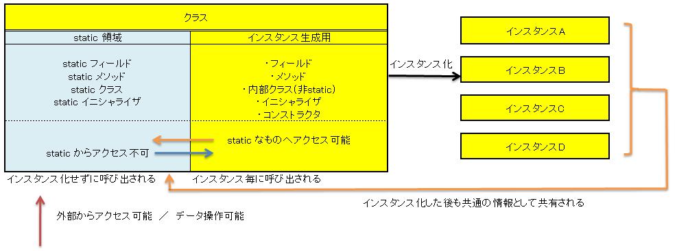 static領域と非static領域のイメージ図