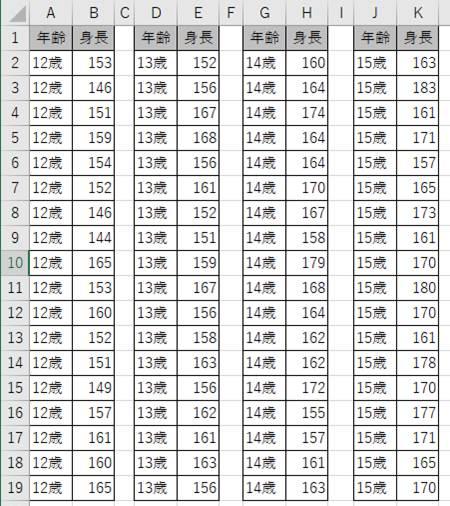 複数項目の箱ひげ図を作成するためのサンプルデータ
