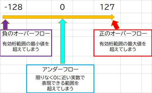 正・負のオーバーフロー図