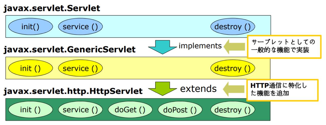 HttpServletの構造