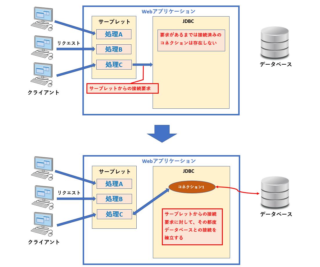 通常のデータベース接続のイメージ