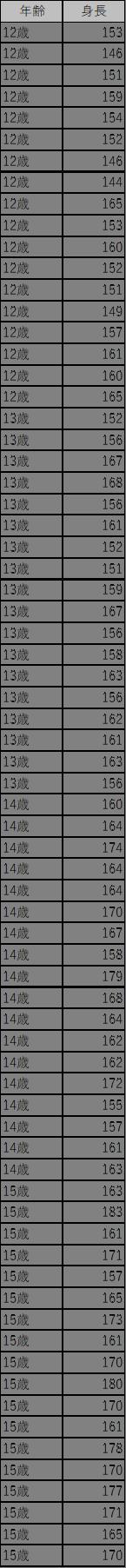 サンプルデータの内容を1つの表にまとめたデータ