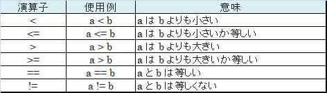 Javaにおける比較演算子の一覧