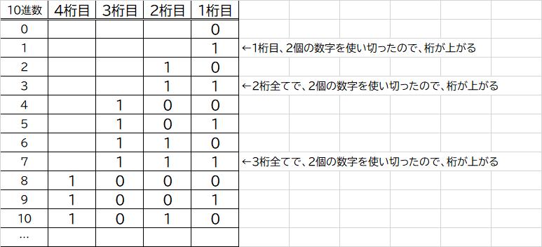 2進数の桁上がり画像
