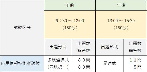 応用情報技術者試験 試験内容表