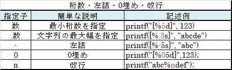 桁数や改行に関する書式指定子