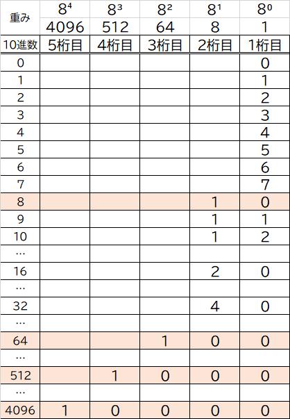 8進数の重み画像