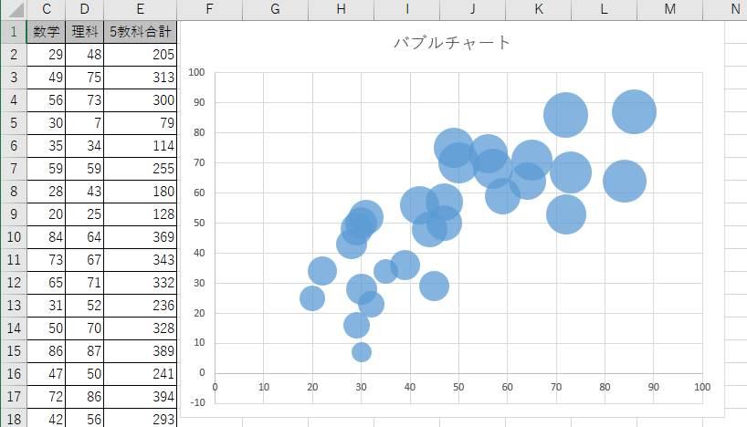 バブルチャートの例