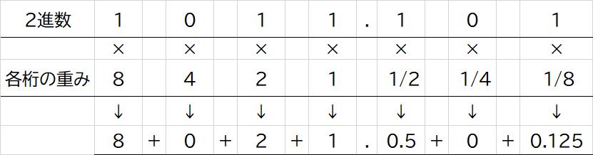 2進数から10進数への基数変換