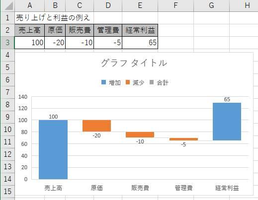 「経常利益」データが増加データとして表示されているウォーターフォール