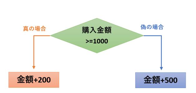 2つ目の分岐のフローチャート