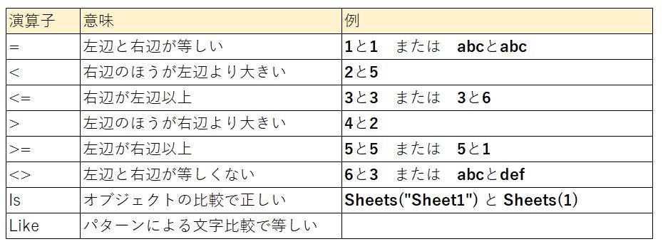 比較演算子のリスト