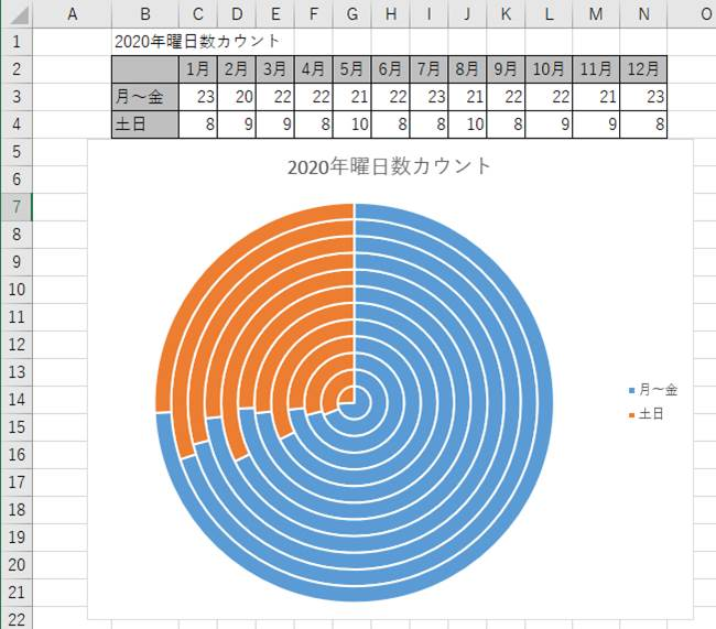 12周のドーナツグラフの例