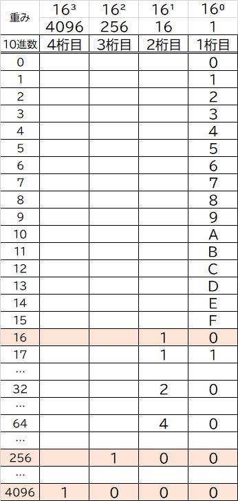 16進数の重み画像