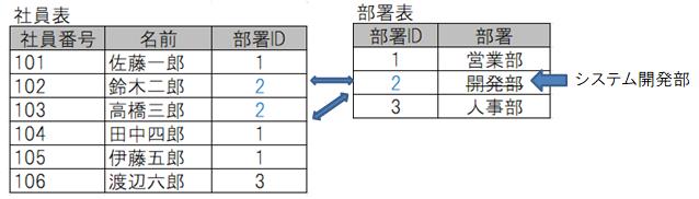 関係データベースの正規化のイメージ
