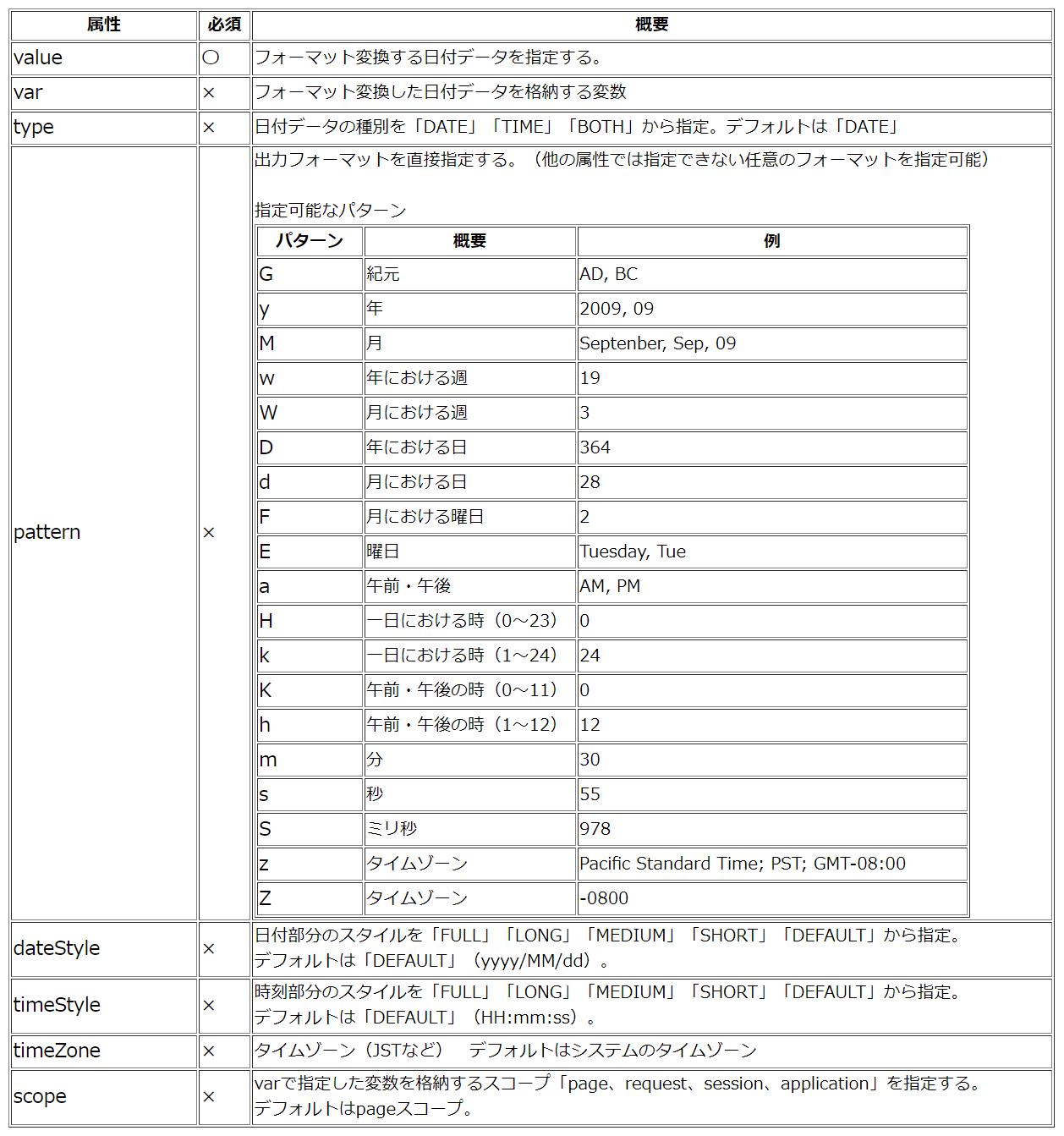 fmt:formatDateの属性