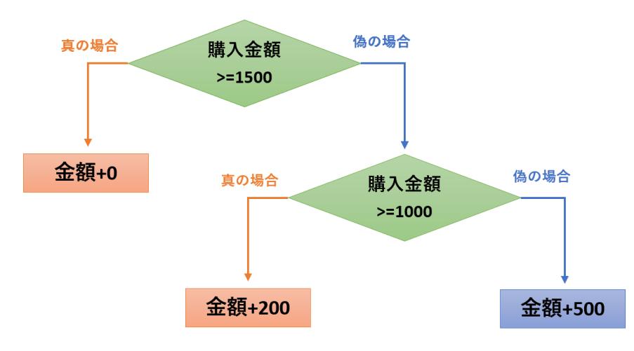 3通りの条件分岐を行うフローチャート