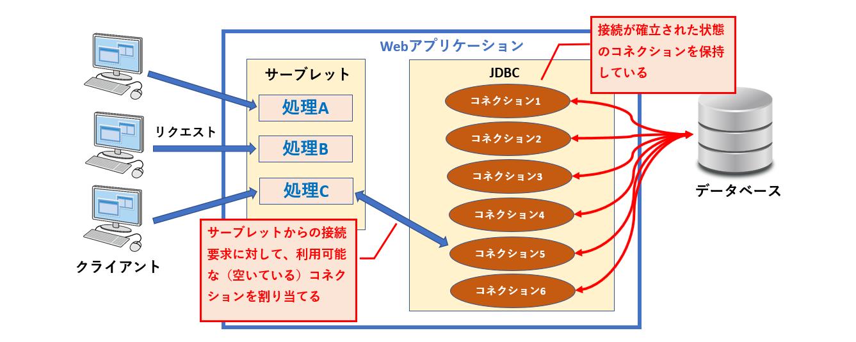 コネクションプーリングを利用したデータベース接続のイメージ