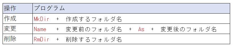 フォルダの操作に関するマクロ関数
