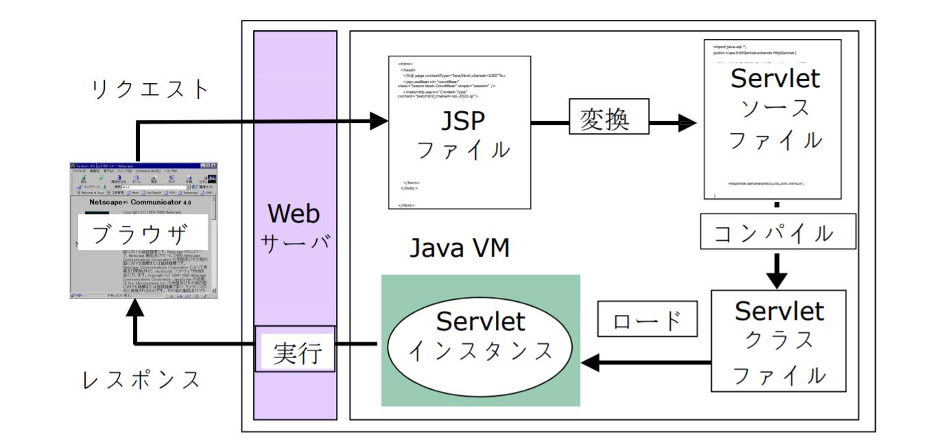 JSPの動作イメージ
