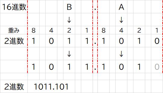 16進数から2進数への変換