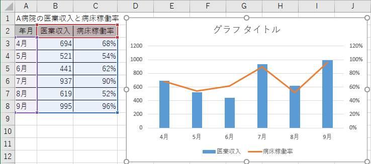 2軸グラフの完成