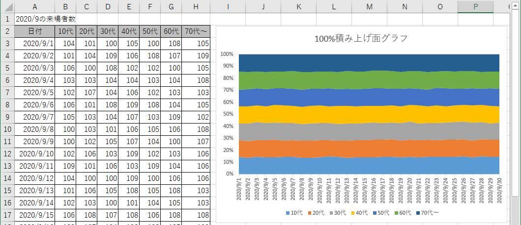 100%積み上げ面グラフの例