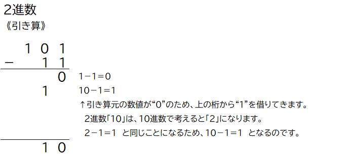 2進数の引き算