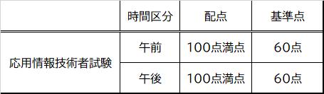 応用情報技術者試験 合格基準表