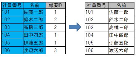 「選択」演算のイメージ