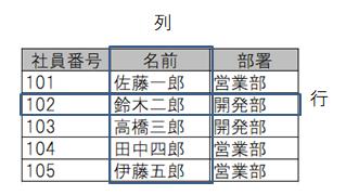 関係データベースのイメージ