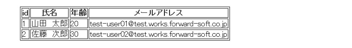 コネクションプールを使ったサンプルコードの実行結果