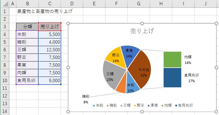 補助棒グラフ付円グラフの例