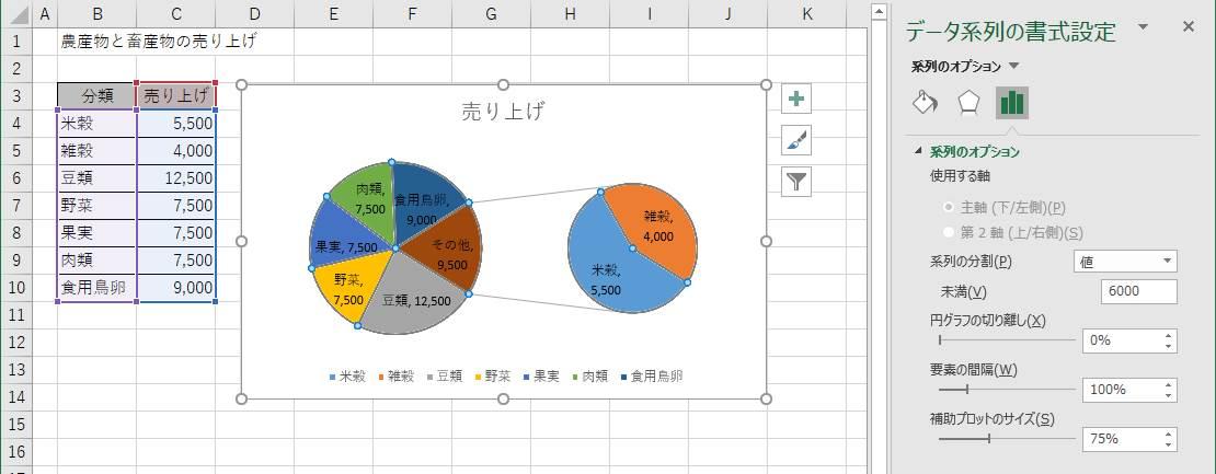 """データ系列の書式設定で、「系列の分割」を""""値""""に、「未満」を""""6000""""に設定"""
