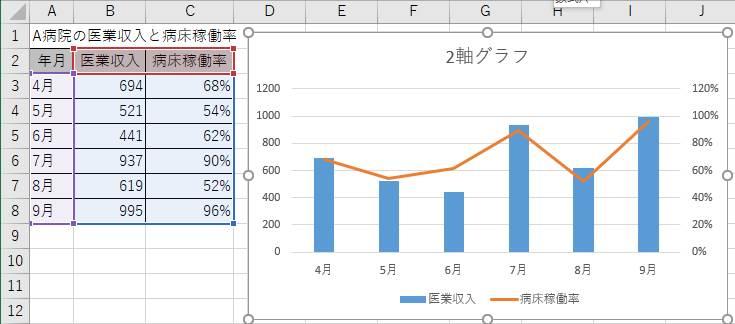 2軸グラフの例