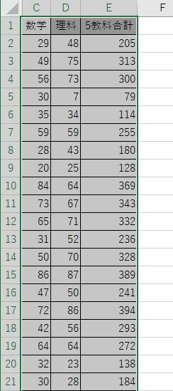 バブルチャートを作成したいデータの範囲を選択
