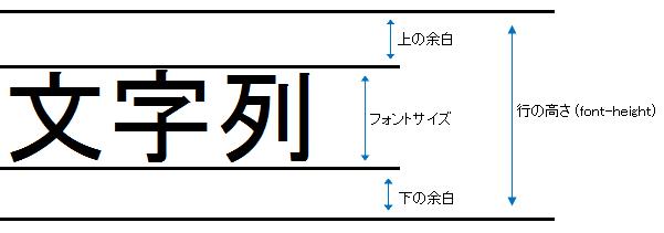 line-heightの値についての説明