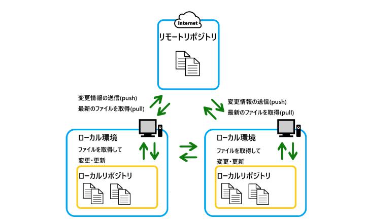 Gitのイメージ図