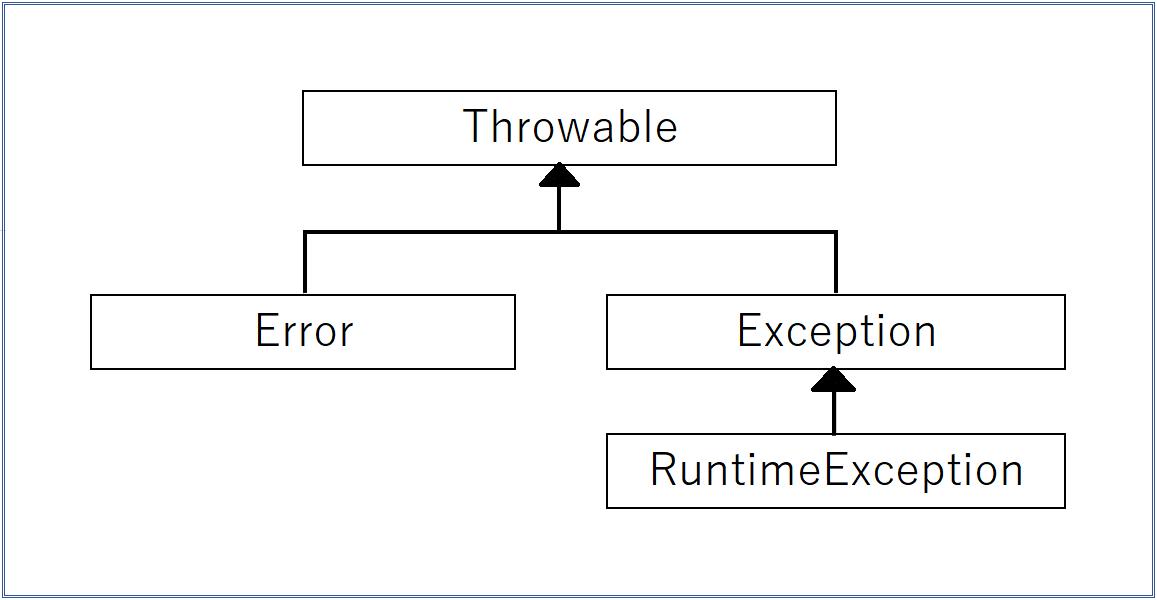 Javaの例外クラスの図