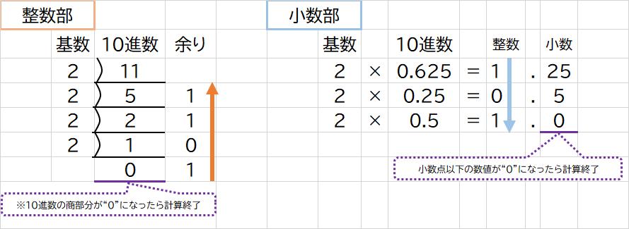 割り算と掛け算を使う方法