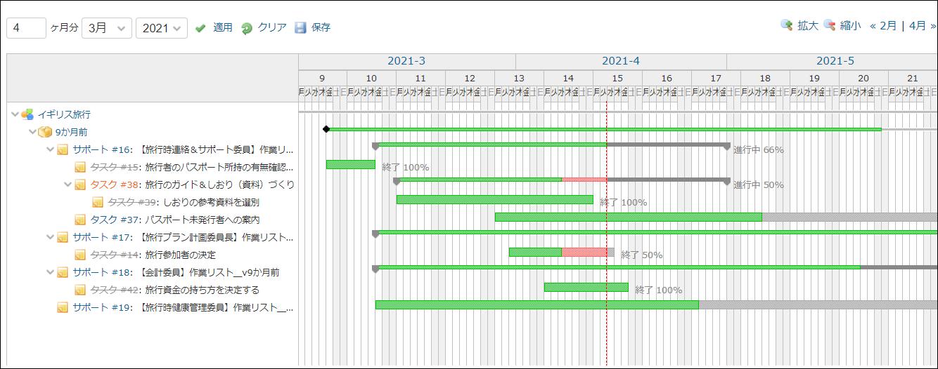 色で塗り分けられた棒グラフが複数含まれるガントチャートの例画像