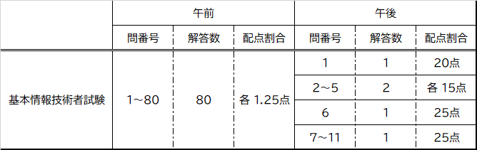 基本情報技術者試験 問題別配点割合表