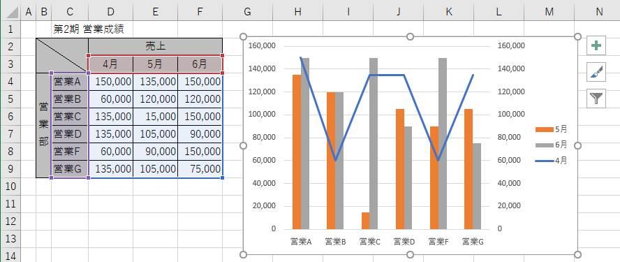 グラフに第二系列が追加されたことの確認