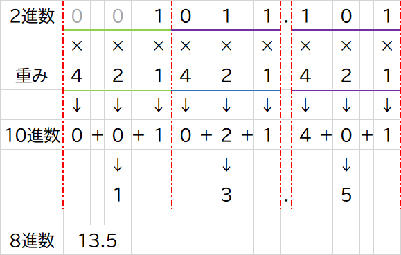 2進数から8進数への変換